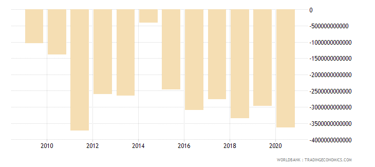 sierra leone external balance on goods and services constant lcu wb data