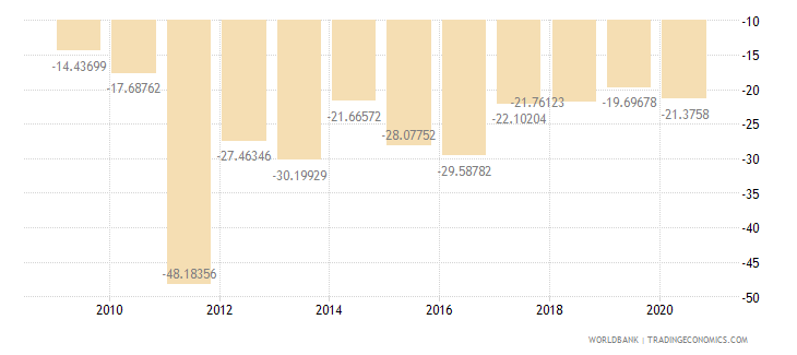sierra leone external balance on goods and services percent of gdp wb data