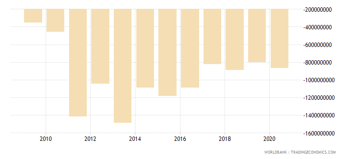 sierra leone external balance on goods and services us dollar wb data