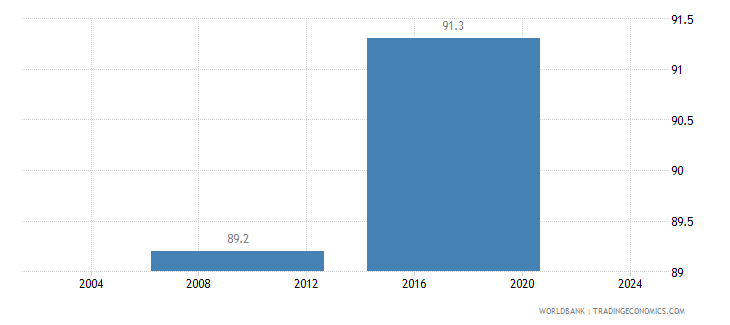 sierra leone firms formally registered when operations started percent of firms wb data