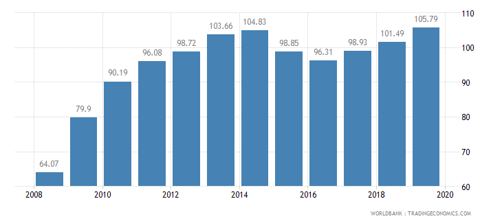 sierra leone food production index 1999 2001  100 wb data