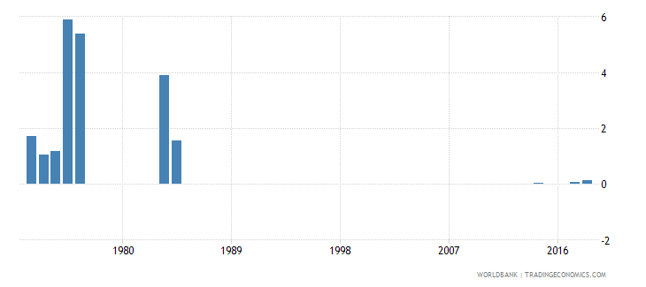 sierra leone fuel exports percent of merchandise exports wb data