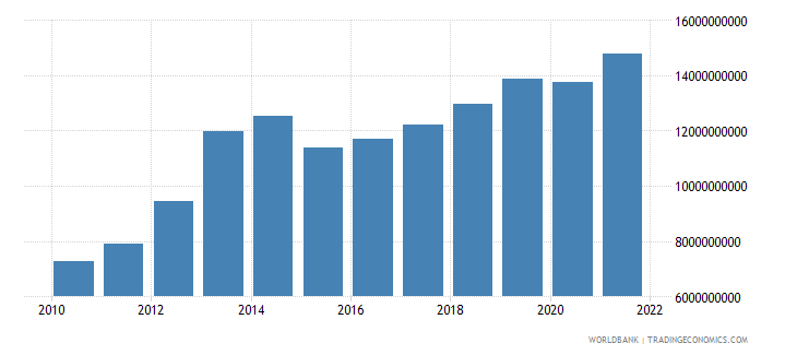 sierra leone gdp ppp us dollar wb data