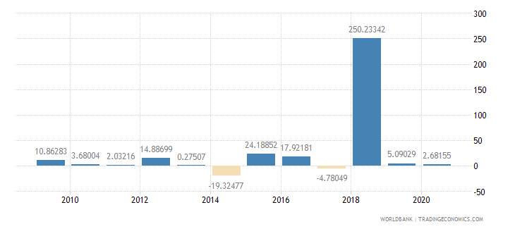sierra leone general government final consumption expenditure annual percent growth wb data