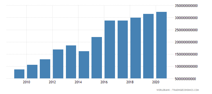 sierra leone general government final consumption expenditure current lcu wb data