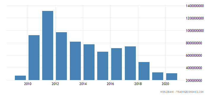 sierra leone gross fixed capital formation constant 2000 us dollar wb data