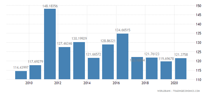 sierra leone gross national expenditure percent of gdp wb data