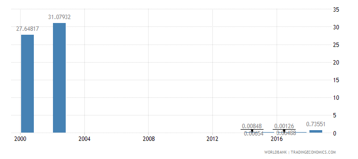 sierra leone high technology exports percent of manufactured exports wb data