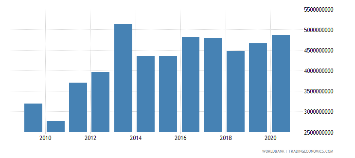 sierra leone household final consumption expenditure constant 2000 us dollar wb data