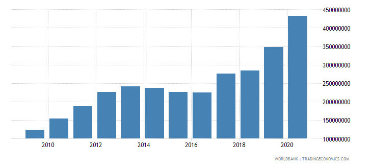 sierra leone ibrd loans and ida credits dod us dollar wb data