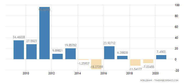 sierra leone imports of goods and services annual percent growth wb data