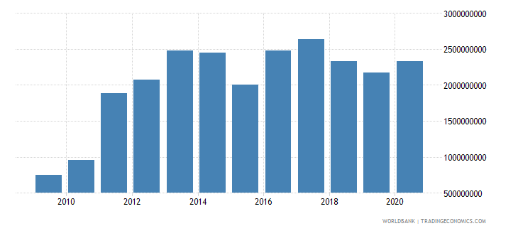 sierra leone imports of goods and services constant 2000 us dollar wb data