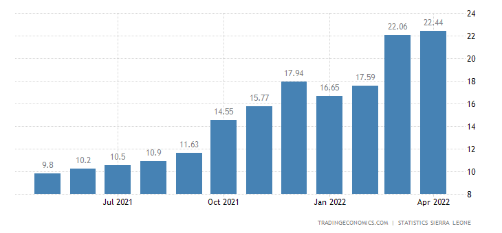 Sierra Leone Inflation Rate