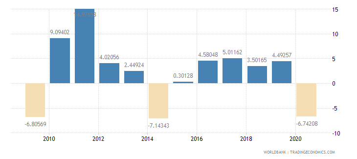 sierra leone manufacturing value added annual percent growth wb data