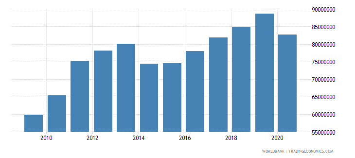 sierra leone manufacturing value added constant 2000 us dollar wb data