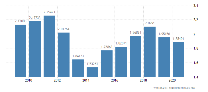 sierra leone manufacturing value added percent of gdp wb data