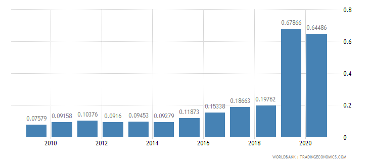 sierra leone merchandise imports by the reporting economy residual percent of total merchandise imports wb data