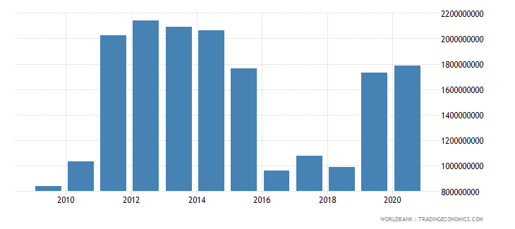 sierra leone merchandise imports by the reporting economy us dollar wb data