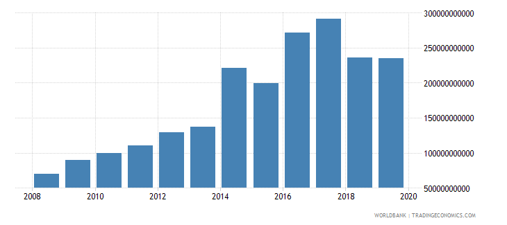 sierra leone military expenditure current lcu wb data