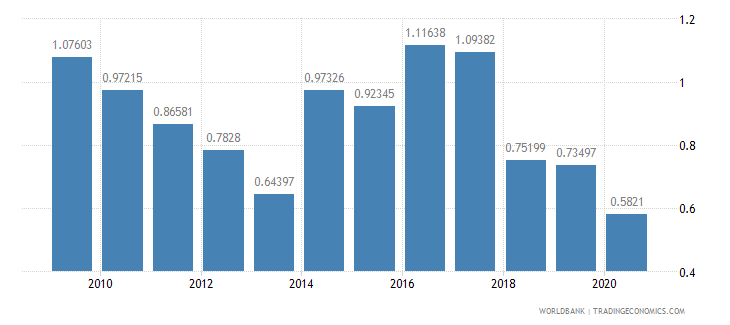 sierra leone military expenditure percent of gdp wb data