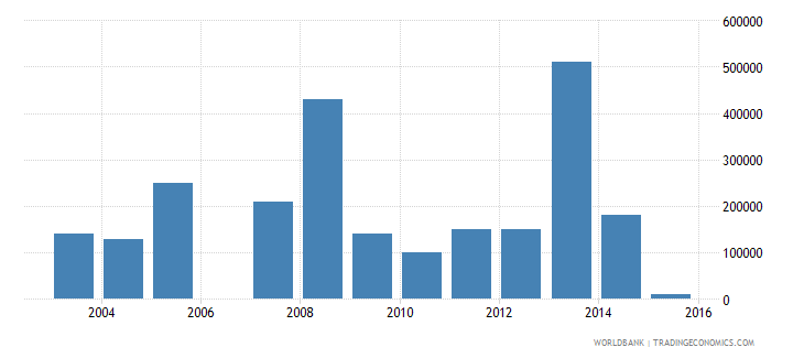 sierra leone net bilateral aid flows from dac donors luxembourg us dollar wb data