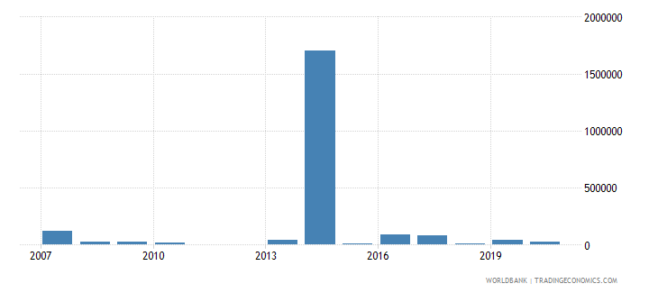 sierra leone net bilateral aid flows from dac donors new zealand us dollar wb data