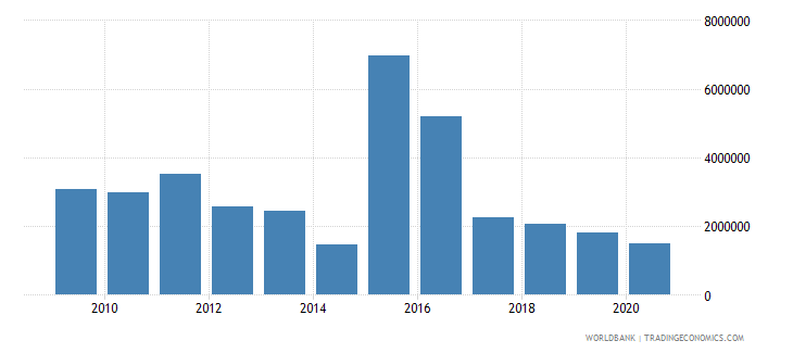 sierra leone net bilateral aid flows from dac donors norway us dollar wb data