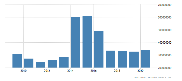 sierra leone net bilateral aid flows from dac donors total us dollar wb data
