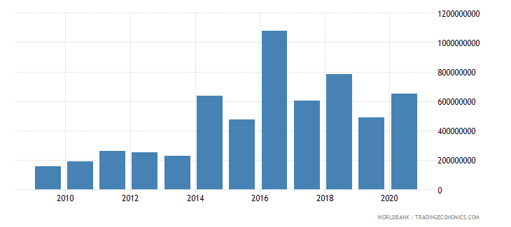 sierra leone net current transfers from abroad us dollar wb data