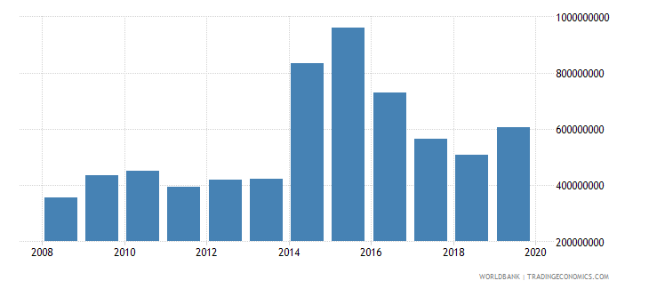 sierra leone net official development assistance and official aid received constant 2007 us dollar wb data