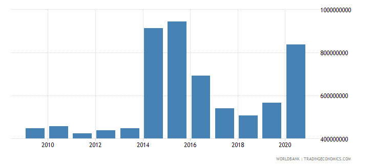 sierra leone net official development assistance and official aid received us dollar wb data
