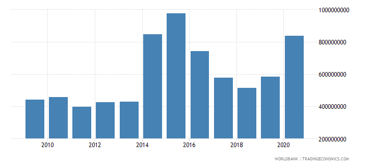 sierra leone net official development assistance received constant 2007 us dollar wb data