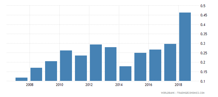 sierra leone new business density new registrations per 1000 people ages 15 64 wb data