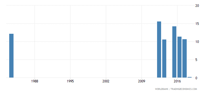 sierra leone over age enrolment ratio in primary education male percent wb data