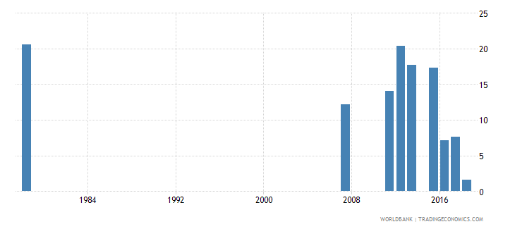 sierra leone percentage of repeaters in grade 1 of primary education female percent wb data