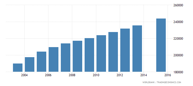 sierra leone population age 1 total wb data