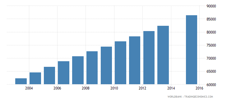 sierra leone population age 11 female wb data