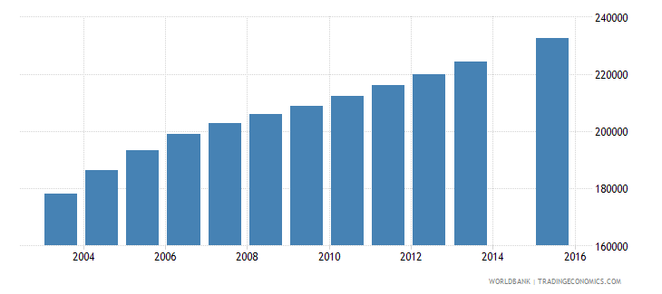 sierra leone population age 2 total wb data