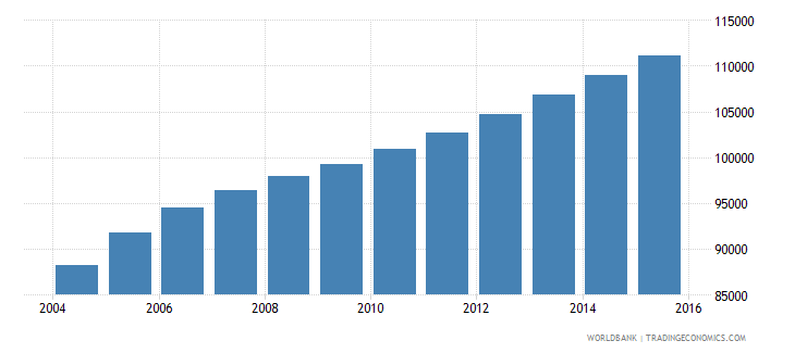 sierra leone population age 3 male wb data