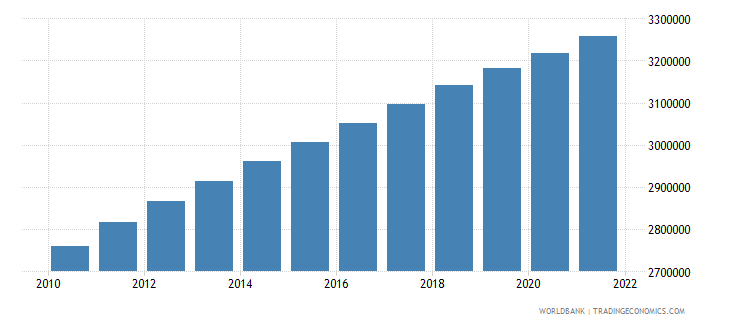 sierra leone population ages 0 14 total wb data