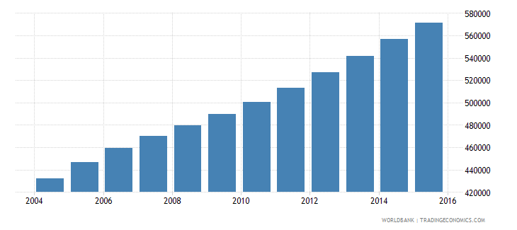 sierra leone population ages 10 16 female wb data