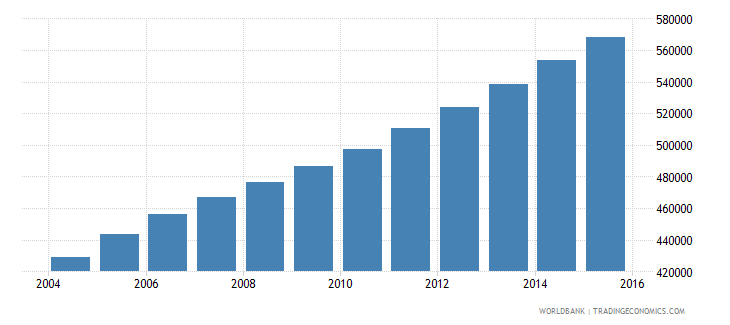 sierra leone population ages 10 16 male wb data