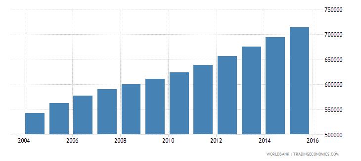 sierra leone population ages 10 18 female wb data