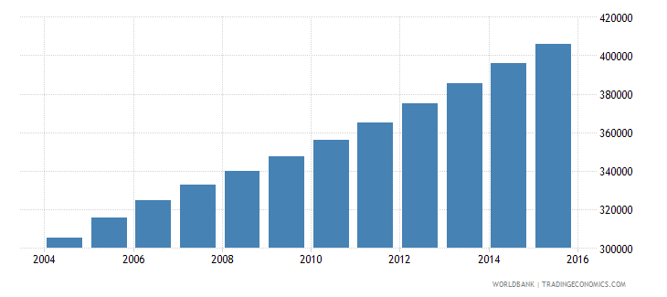 sierra leone population ages 11 15 male wb data