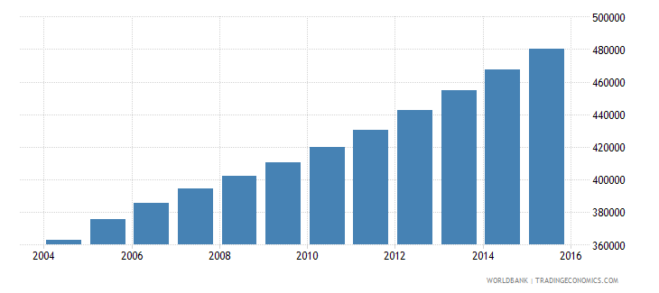 sierra leone population ages 11 16 male wb data