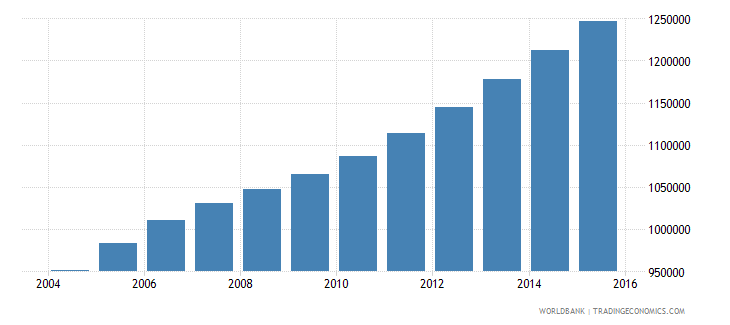 sierra leone population ages 11 18 total wb data
