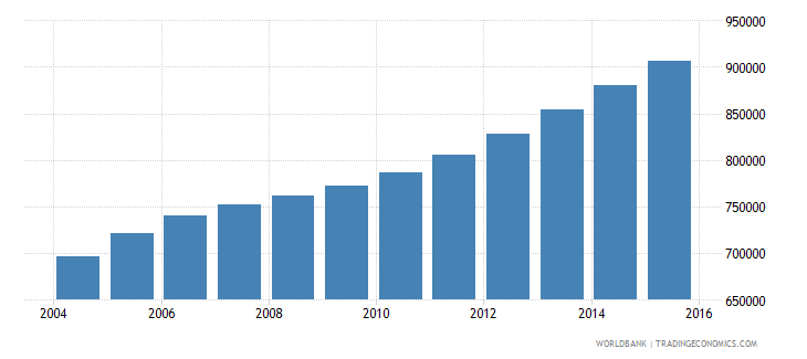 sierra leone population ages 13 18 total wb data