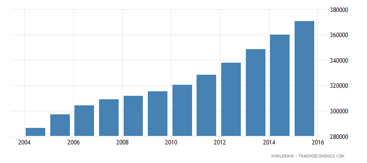 sierra leone population ages 14 18 male wb data