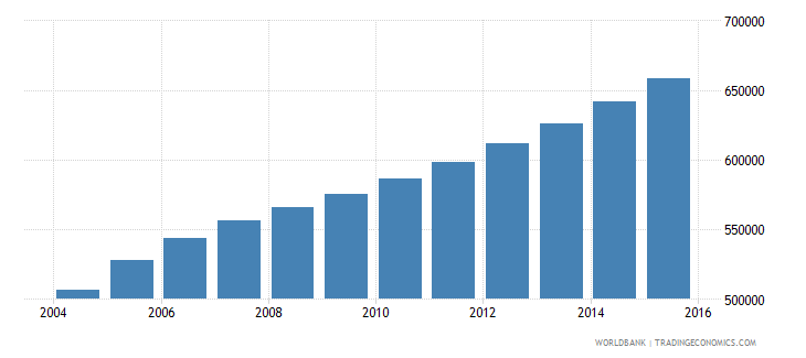 sierra leone population ages 15 24 male wb data