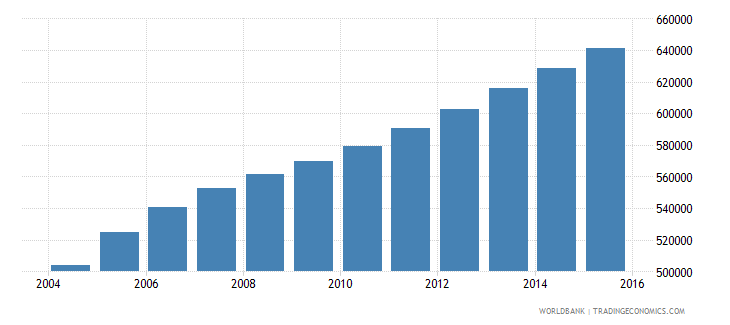 sierra leone population ages 3 5 total wb data